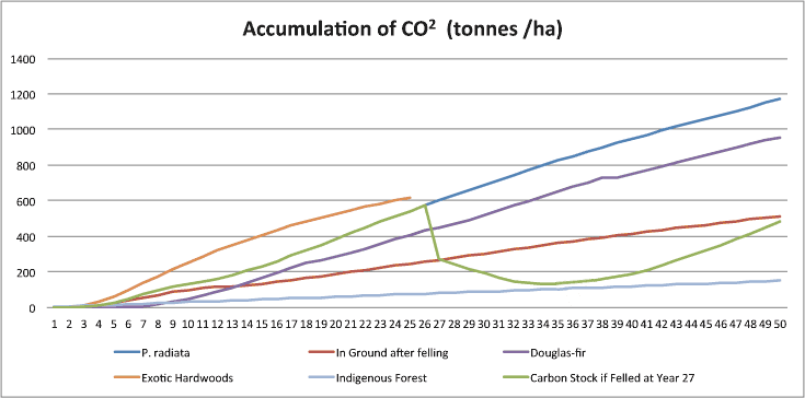 rates at which tradable emissions units are created by different types of forest